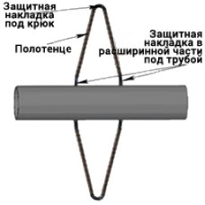 Стропы ВММП